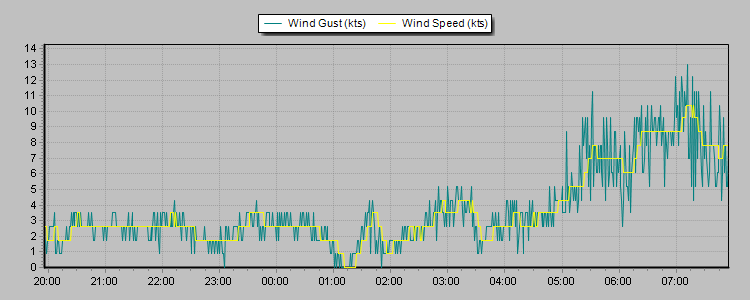 mordialloc wind graph